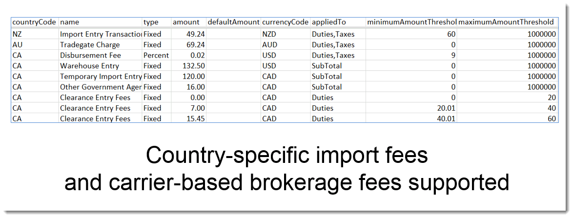 Your Shipper Fees Included in Each Calculation